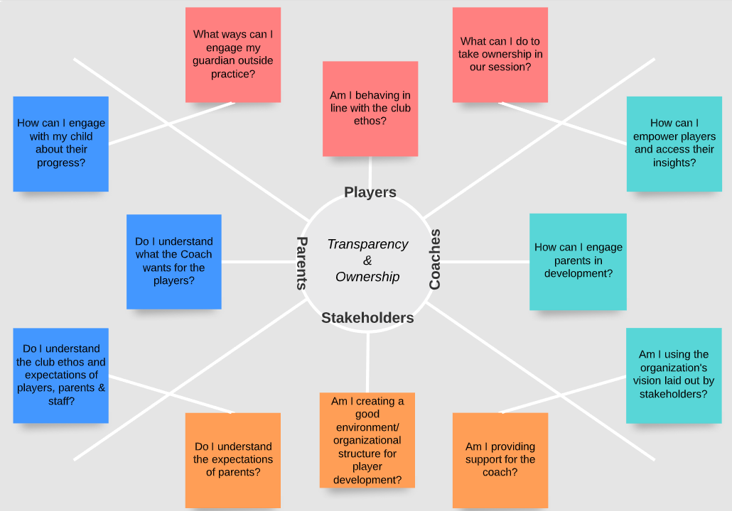 Collaborative Coaching Model
